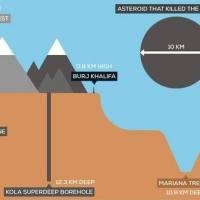 [ Khoa học ] Bí ấn hố Kola đường kính 22cm có độ sâu 12km
